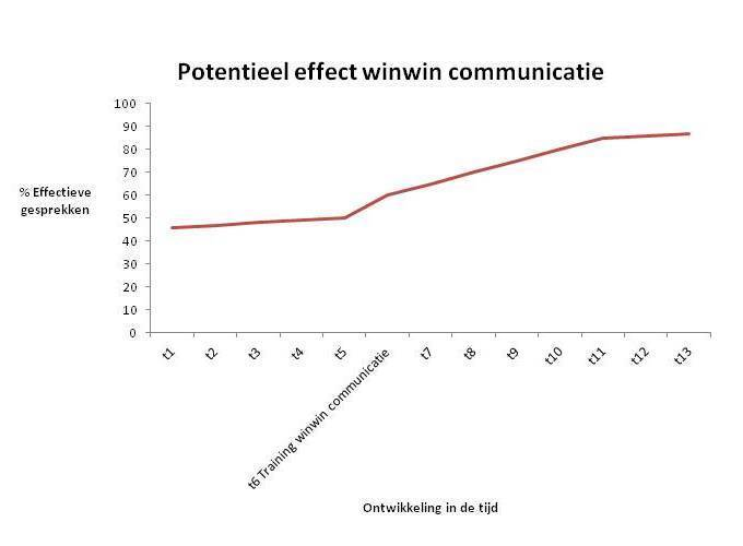 Potentieel effect Kerntraining WinWin Communicatie