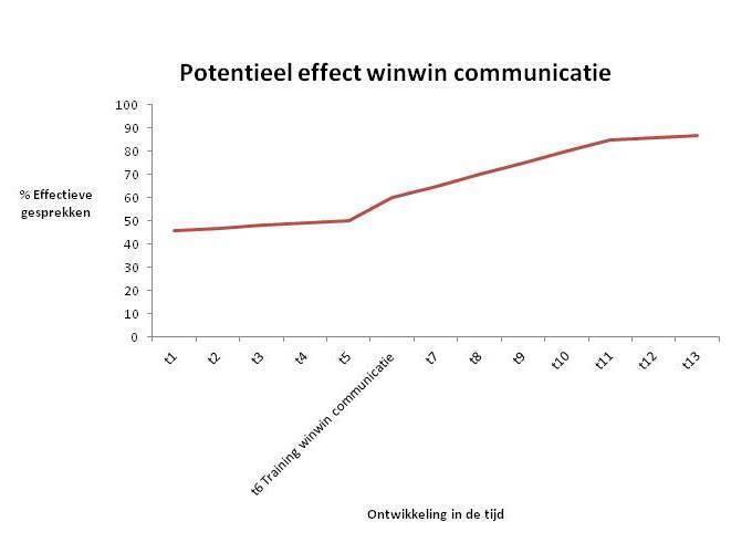 Potentieel effect Kerntraining WinWin Communicatie